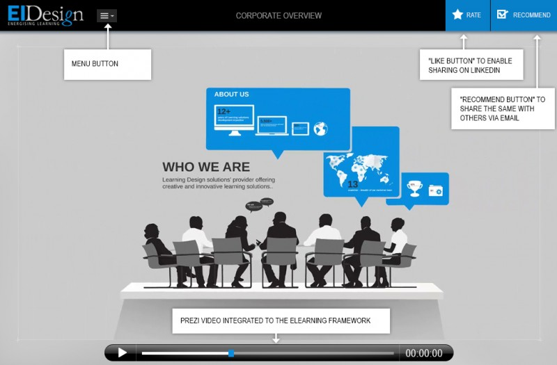 PST Featuring Prezi Animations To Supplement Online Training