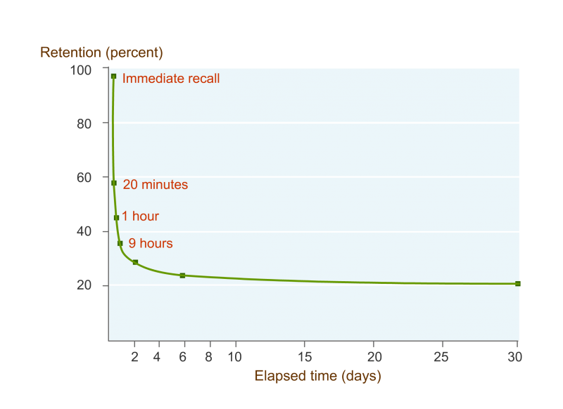EI Design Forgetting curve