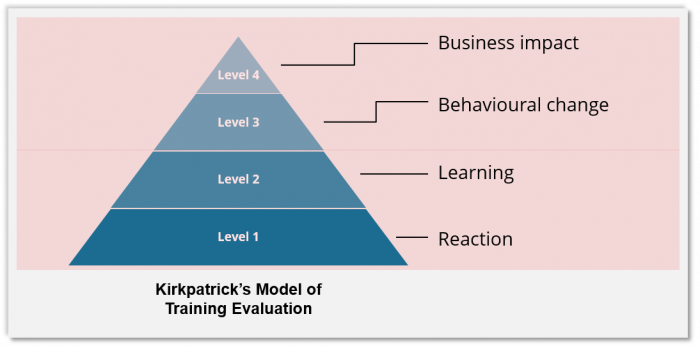 Kirkpatrick model of evaluation - EI Design
