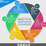 Benefits of gamification in elearning