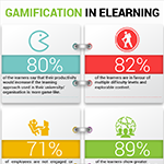Gamification in eLearning Facts