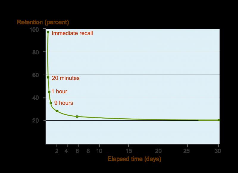 EID PST Graph
