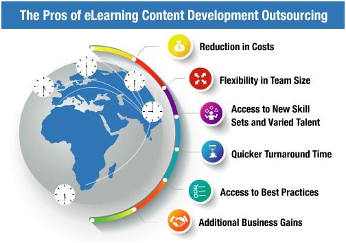 The Pros of eLearning Content Development Outsourcing