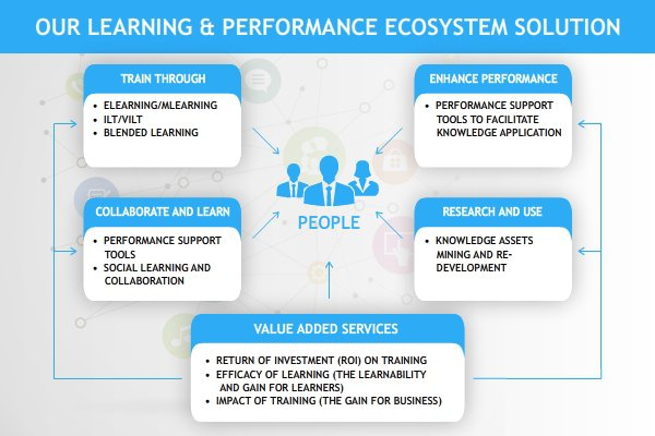 EI Design Learning and Performance Ecosystems
