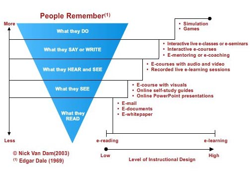 EI Design People Reminder