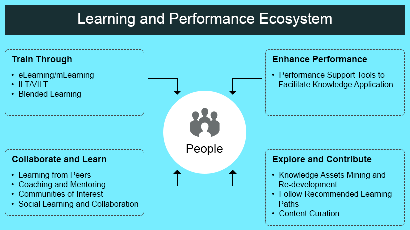 Learning and Performance Ecosystem - EI Design