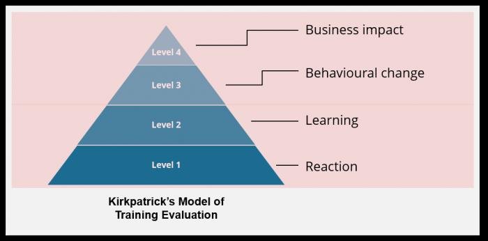Kirkpatrick model of training evaluation pdf creator