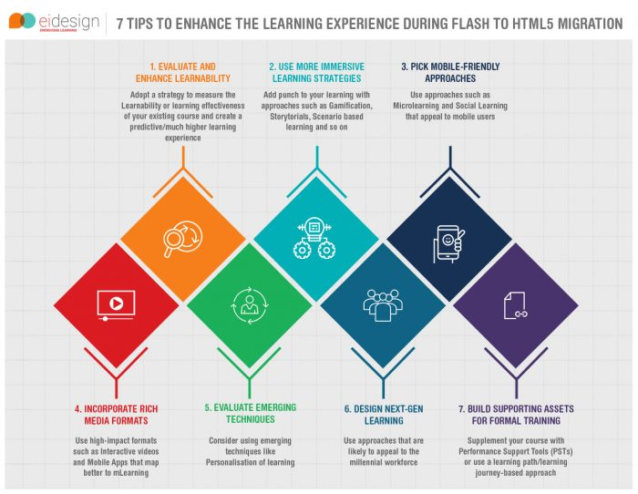 7 Tips to Enhance the Learning Experience During Flash to HTML5 Migration Info Graphic