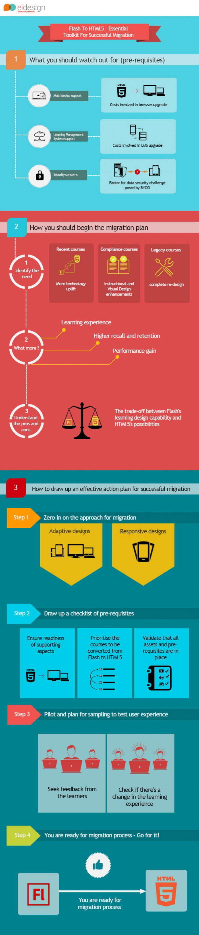 EI Design InfoGraphic-Flash_to_HTML5-Essential Toolkit for a Successful Migration