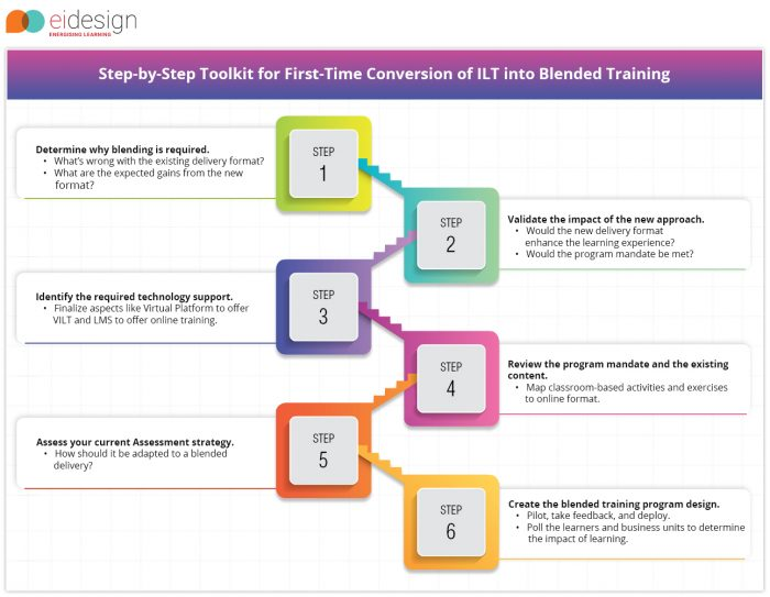 Step by Step Toolkit for First-Time Conversion of ILT into Blended Training