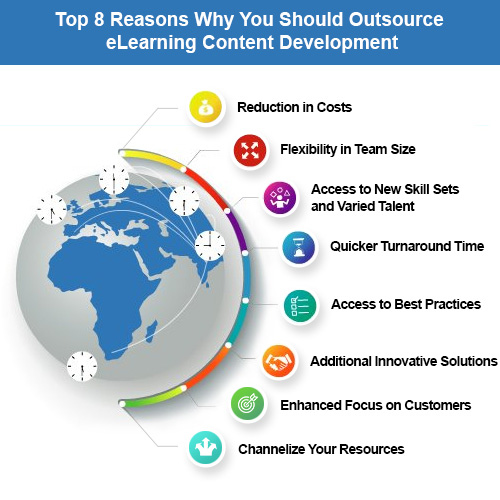 Top 8 Reason Why You Should Outsource eLearning Content Development