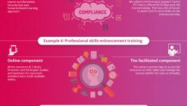 Infographic on Creating High-Impact Blended Training Programs - 7 Amazing Examples