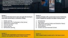 eLearning Trends 2019 infographic