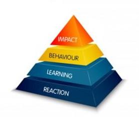 Kirkpatrick's model of training evaluation