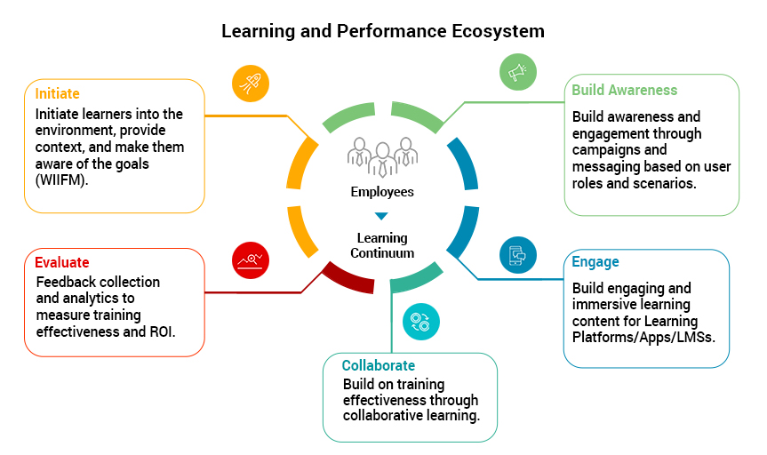 Learning and Performance Ecosystem EI Design